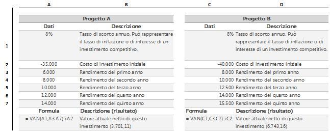 Uso di excel per la soluzione di problemi finanziari aziendali economici calcolo del valore - Calcolo del valore catastale di un immobile ...